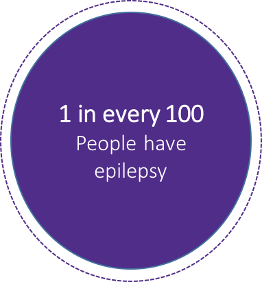 Infographic showing that 1 in every 100 Canadians have epilepsy.